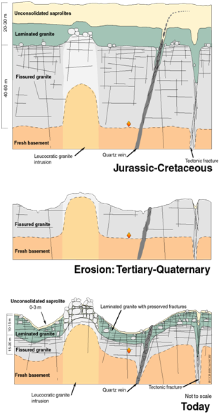 Figure 2: Probable development of the weathering profile from the Jurassic-Cretaceous to the present day, in South India (Dewandel et al., 2006)