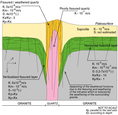 Figure 3: Conceptual hydrodynamic model of a bedrock aquifer with a geologic discontinuity: example of a quartz vein in granite, India (Dewandel et al., 2011a)