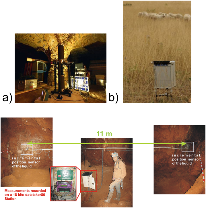 Figure 2: a) FG5 Micro-g Solutions Inc. absolute gravimeter measuring on the SALV site; b) CG5 Scintrex gravimeters used during the reiteration of the RGHP network; c) tiltmeter line at the Titou sinkhole.