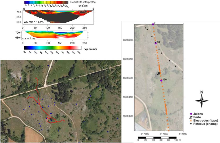 Figure 5: Characterization of the La Jasse Site: gravimetric network in blue; underground topography in red; some results (above and at right).