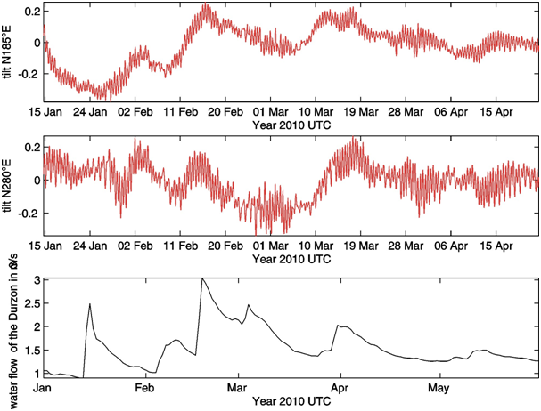 Figure 6: Tiltmeter observations on the Portalerie site in 2010 - Spring rains period. top: raw data: tilt N 185° E, center: raw data: tilt N 280° E; the observed noise is produced by waves from earth tides; bottom: discharge recorded at the Durzon Spring, in m3/s.