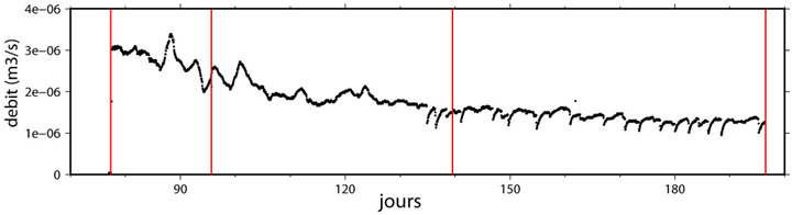 Figure 9: Underground discharge measured at the Beaumelle Sinkhole after a rainfall event. The signal includes a slow decrease (retreat), rapid variations that are negatively correlated with the atmospheric pressure, and sharp falls in the discharge. The red lines represent inspection days.